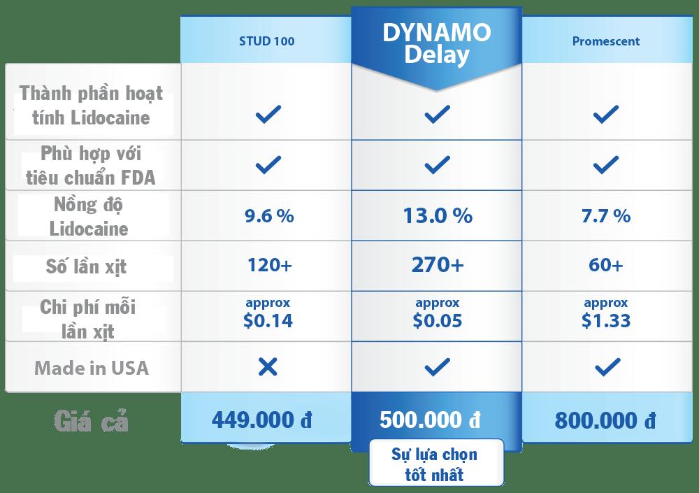 20180721221203 8647262 chai xit dynamo delay my hai phong 4 - Hàng vềChai xịt kéo dài Stud 100 vs Chai xịt kéo dài Dynamo Delay Ngày 20.07.2018